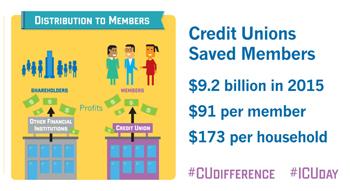 International Credit Union Day: Benefits Of A Credit Union